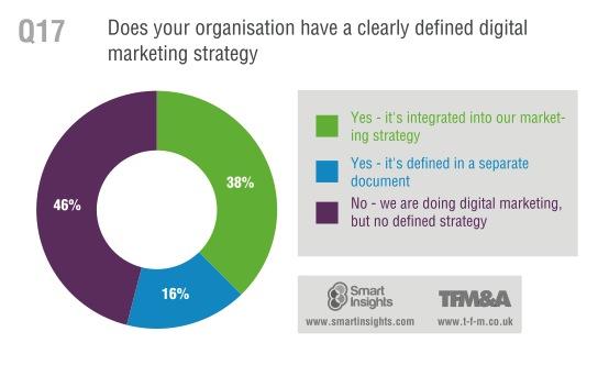 01_razones_estragegias_marketing_digital