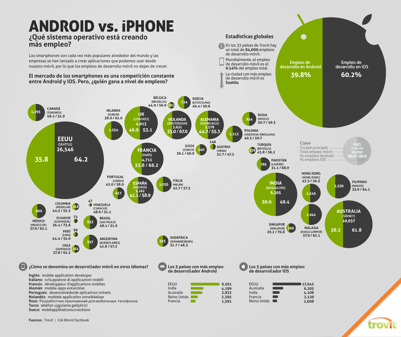 iOS vs Android infografia