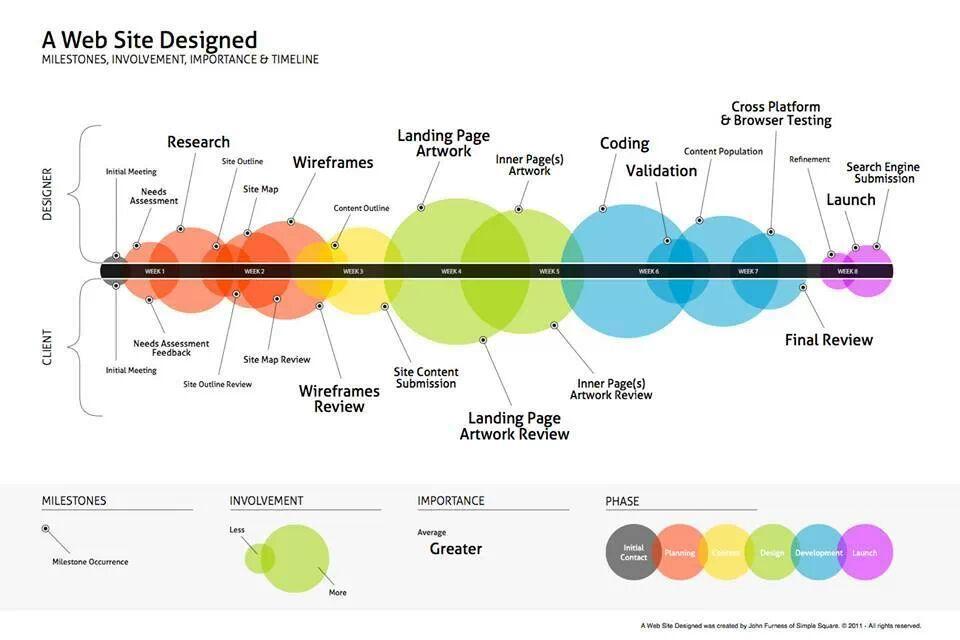 ciclo-vida-diseno-web