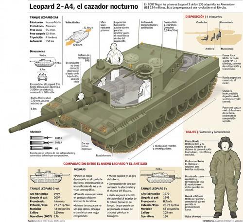 diseno-periodico-tanque