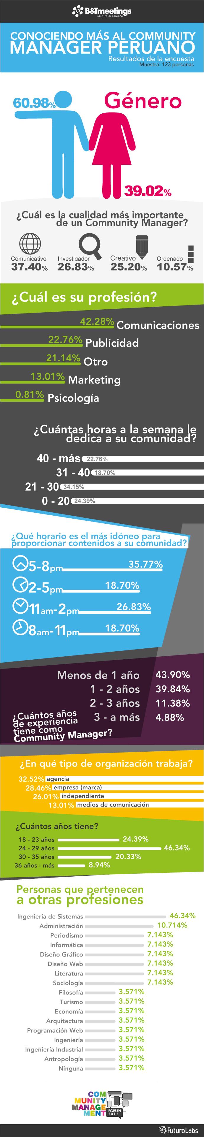 encuesta-community-manager-peruano