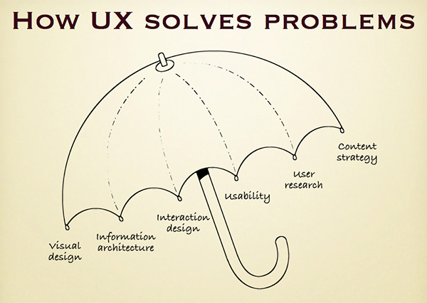 paginas-web-experiencia-de-usuario2