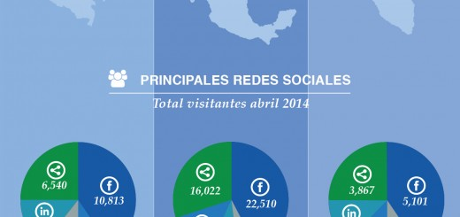 redes-sociales-latinoamerica-intro