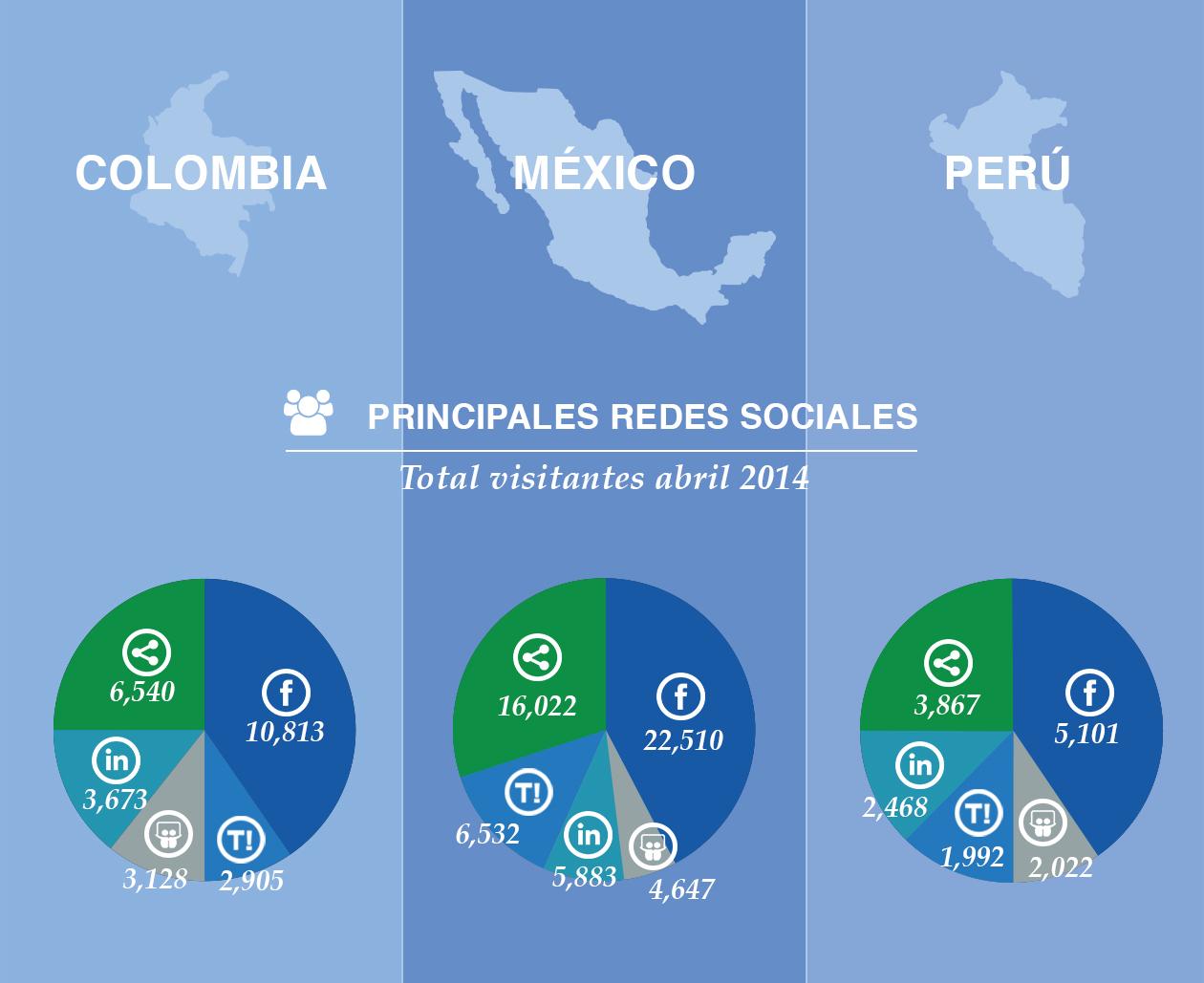 La relevancia de las redes sociales en Latinoamérica explicada en cifras