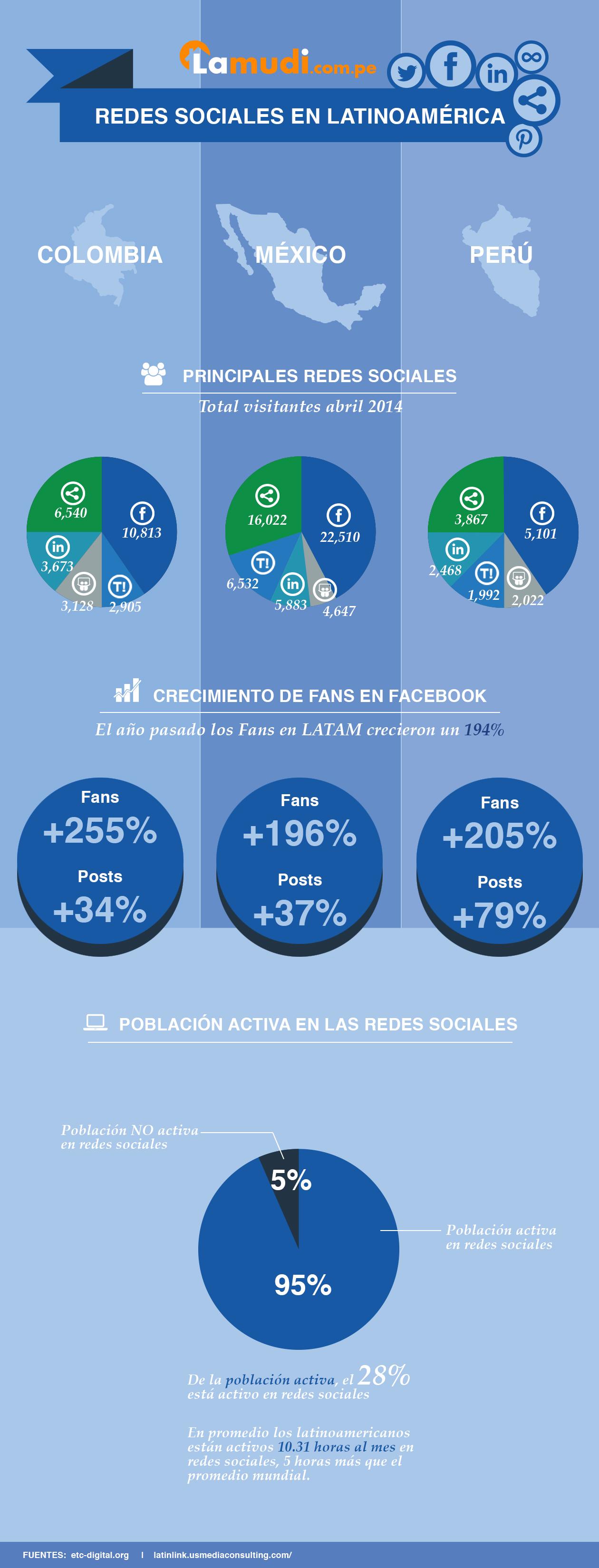 infografia redes sociales latinoamerica