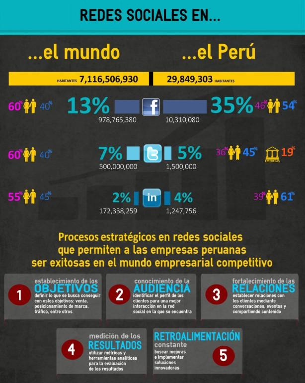 redes-sociales-peru