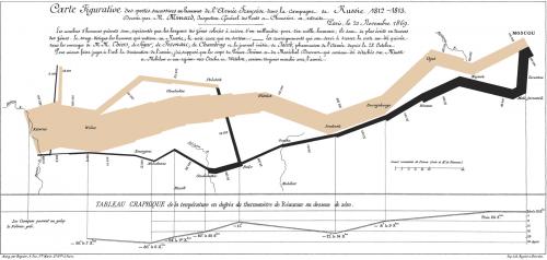 """El ejemplo más famoso de Tufte, el gráfico de Charles Minard de 1869 """"Marcha de Napoleón a Moscú,"""" muestra seis dimensiones de información con una calidad notable. (Fuente: Wikipedia)"""